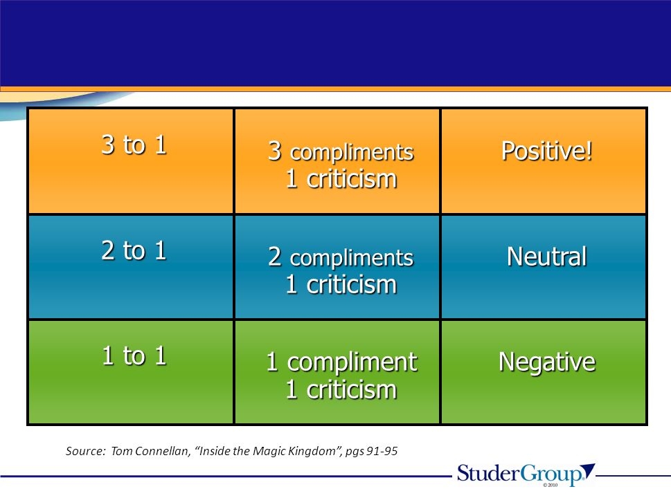 Negative 1 compliment 1 criticism 1 to 1 Neutral 2 compliments 1 criticism 2 to 1 Positive! 3 compliments 1 criticism 3 to 1 Source: Tom Connellan, In