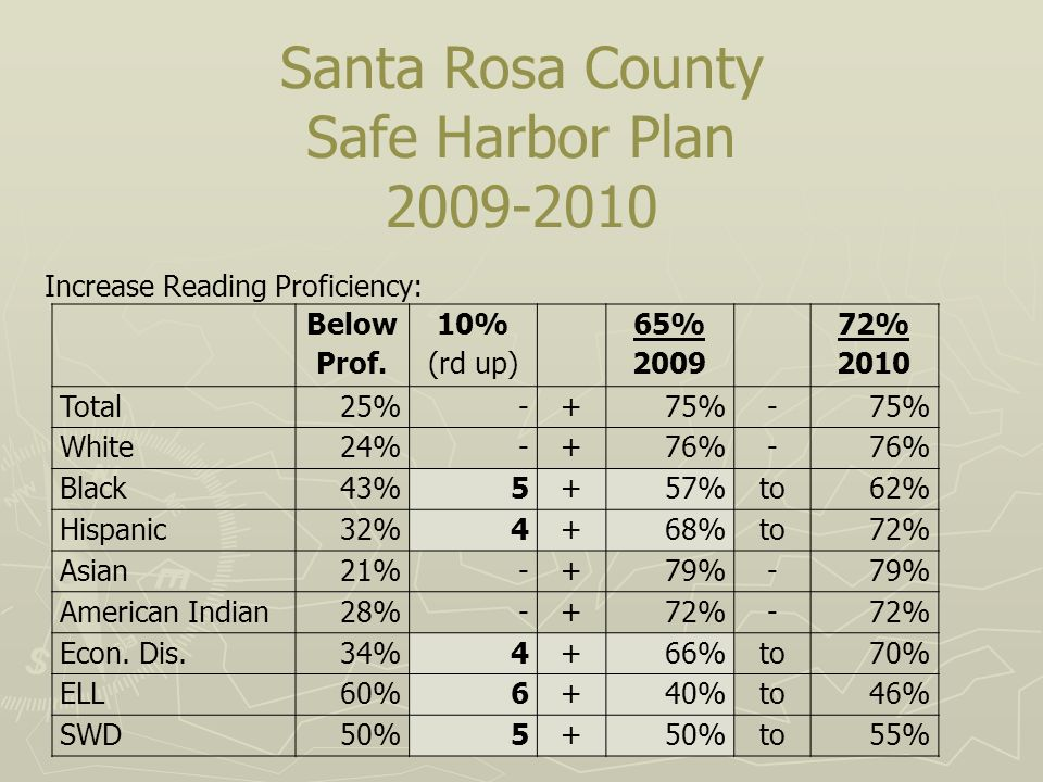 Santa Rosa County Safe Harbor Plan 2009-2010 Increase Reading Proficiency: Below Prof.