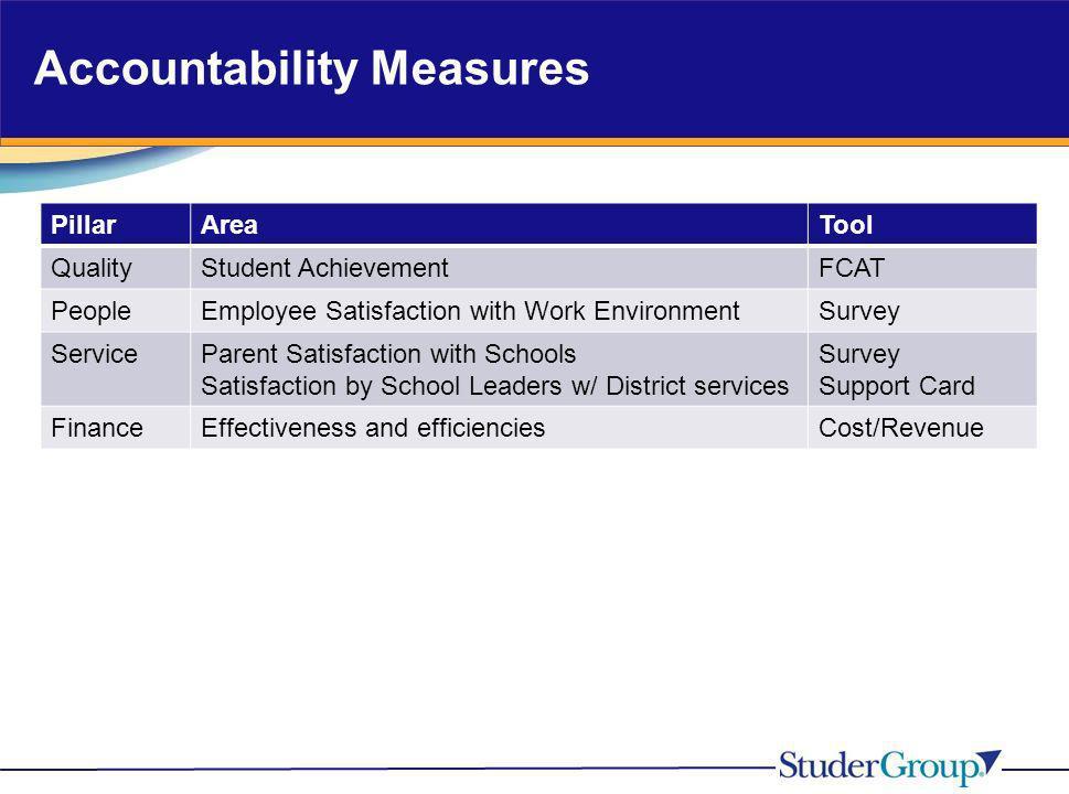 Accountability Measures PillarAreaTool QualityStudent AchievementFCAT PeopleEmployee Satisfaction with Work EnvironmentSurvey ServiceParent Satisfacti