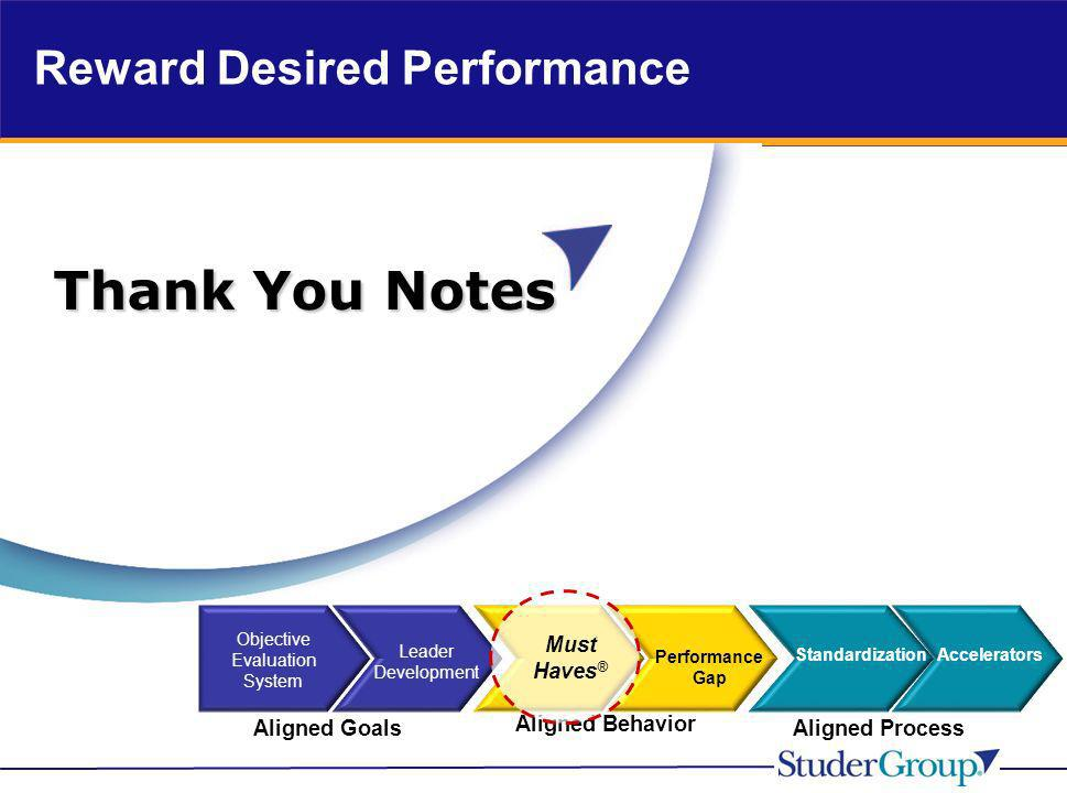 Reward Desired Performance Performance Gap Aligned Behavior StandardizationAccelerators Aligned ProcessAligned Goals Objective Evaluation System Leade