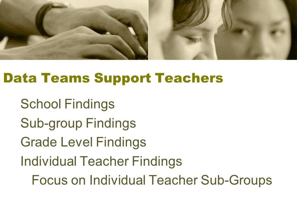 Kinds of Data FCAT (SMART) sub groups STAR (reading levels) Classroom grades Classroom/Benchmark Assessments SuccessMaker READ 180 FAIR Assessments ThinkLink