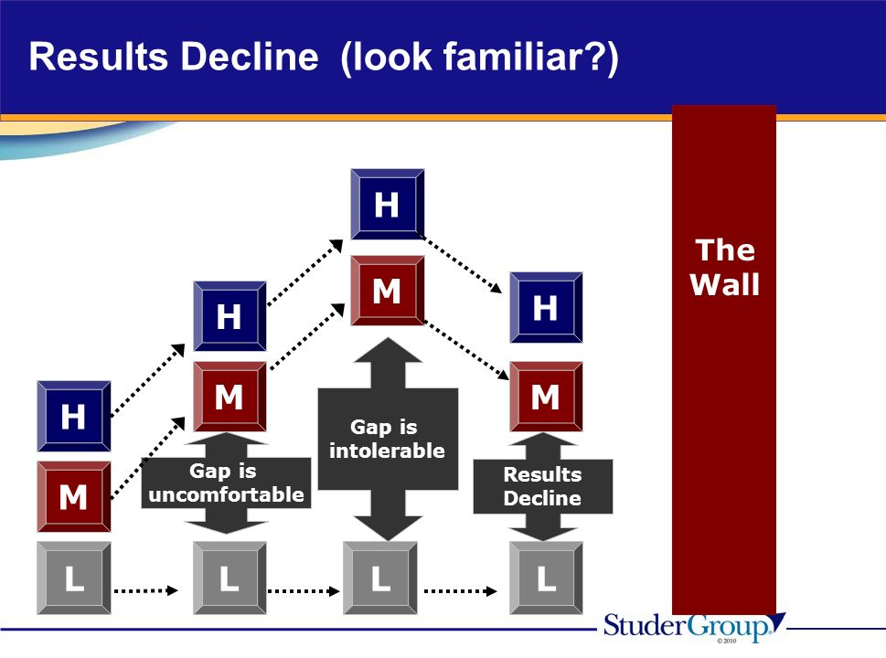M H L H M L Gap is uncomfortable H M L Gap is intolerable The Wall H M M L Results Decline Results Decline (look familiar )