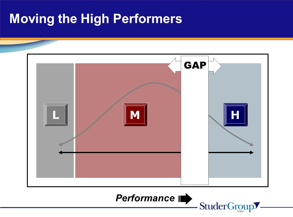 Performance GAP HM L Moving the High Performers