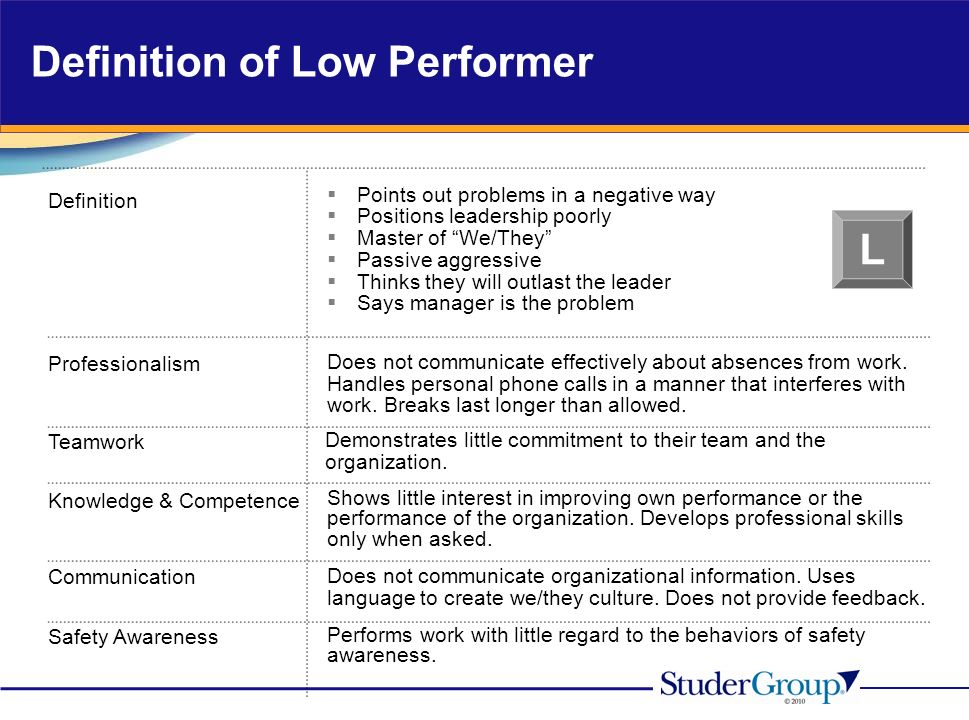Definition Professionalism Teamwork Knowledge & Competence Communication Points out problems in a negative way Positions leadership poorly Master of We/They Passive aggressive Thinks they will outlast the leader Says manager is the problem Safety Awareness Does not communicate effectively about absences from work.