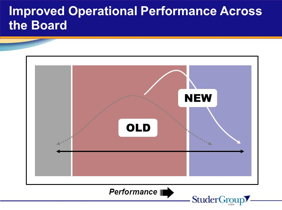 OLD NEW Performance Improved Operational Performance Across the Board