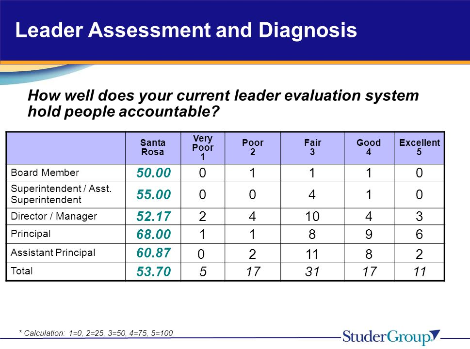 Leader Assessment and Diagnosis How well does your current leader evaluation system hold people accountable.