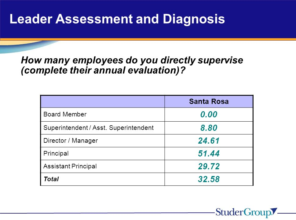 Leader Assessment and Diagnosis How many employees do you directly supervise (complete their annual evaluation).