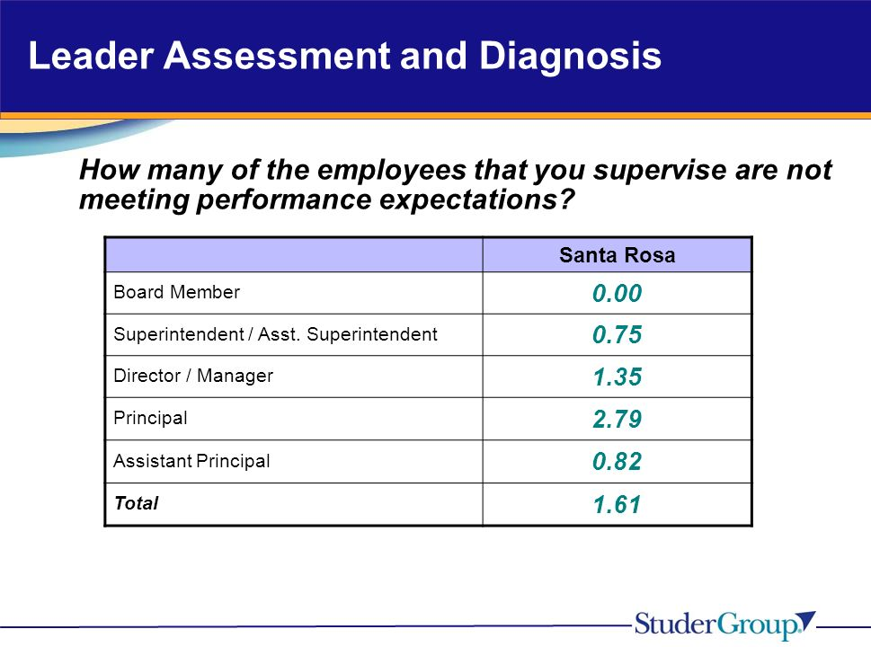 Leader Assessment and Diagnosis How many of the employees that you supervise are not meeting performance expectations.