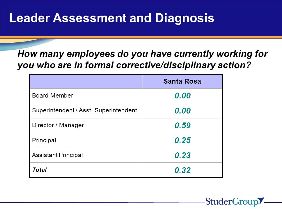 Leader Assessment and Diagnosis How many employees do you have currently working for you who are in formal corrective/disciplinary action.