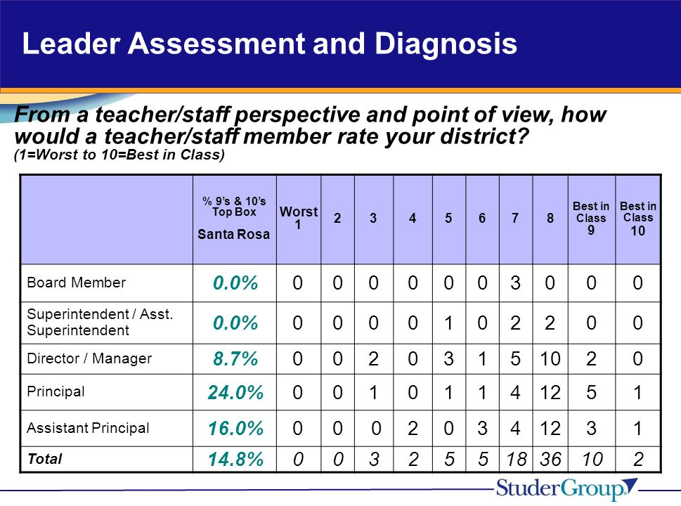 Leader Assessment and Diagnosis From a teacher/staff perspective and point of view, how would a teacher/staff member rate your district.