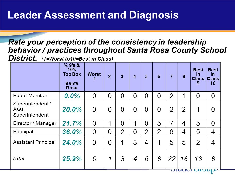 Leader Assessment and Diagnosis Rate your perception of the consistency in leadership behavior / practices throughout Santa Rosa County School District.