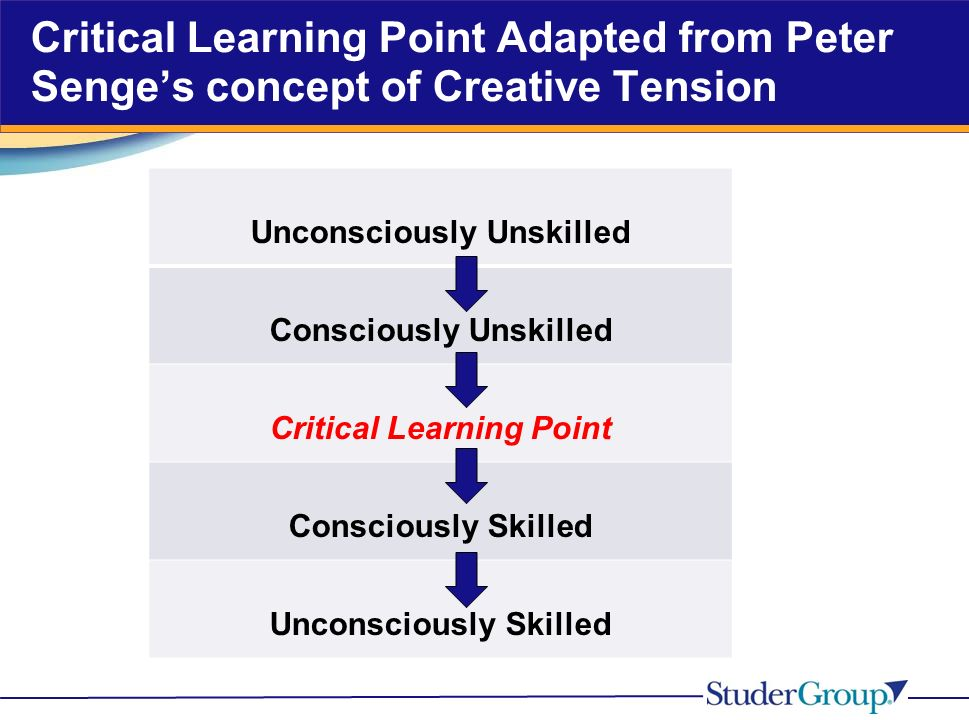 Critical Learning Point Adapted from Peter Senges concept of Creative Tension Unconsciously Unskilled Consciously Unskilled Critical Learning Point Consciously Skilled Unconsciously Skilled