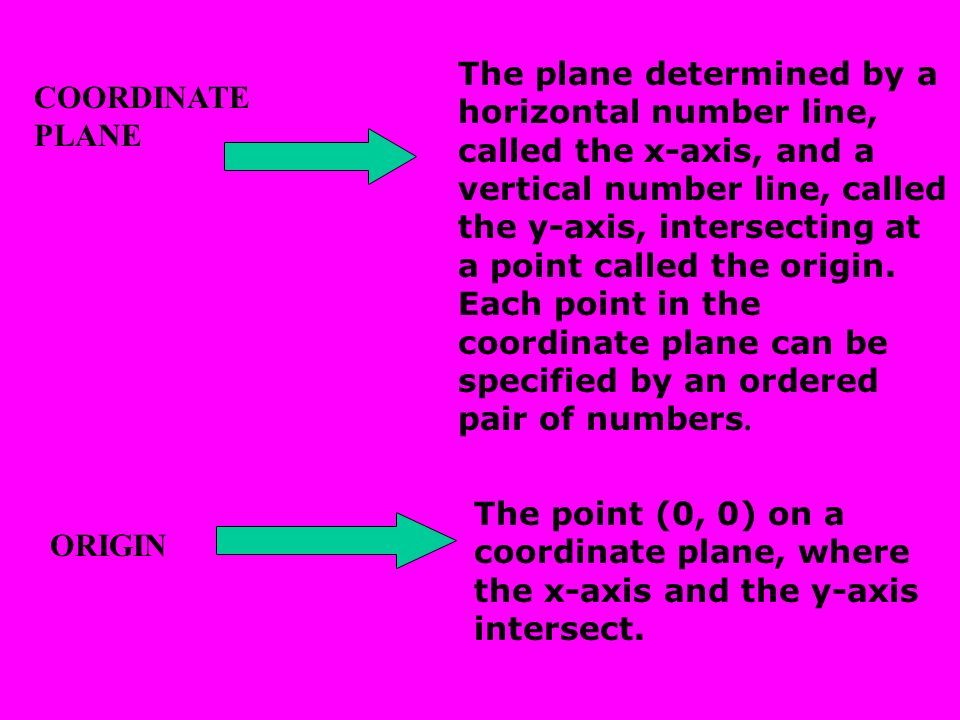The plane determined by a horizontal number line, called the x-axis, and a vertical number line, called the y-axis, intersecting at a point called the