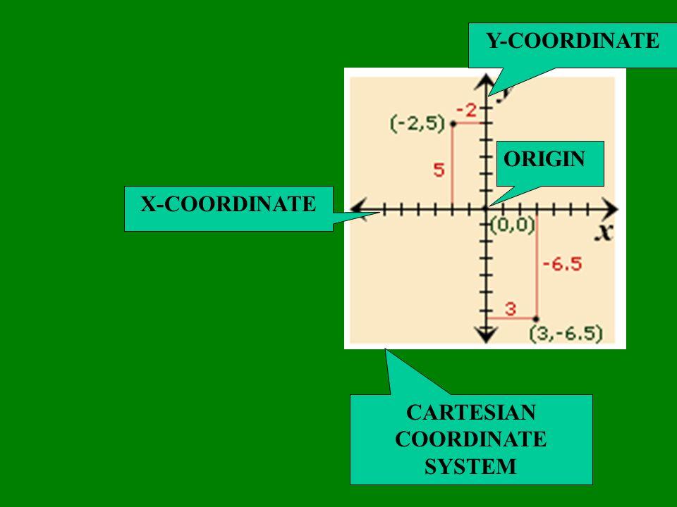 X-COORDINATE Y-COORDINATE ORIGIN CARTESIAN COORDINATE SYSTEM