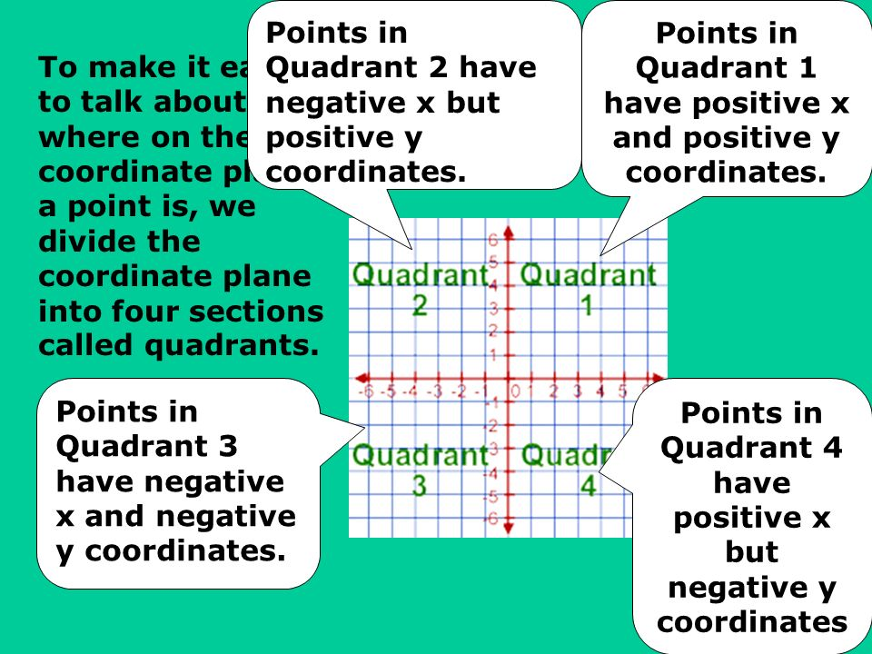 To make it easy to talk about where on the coordinate plane a point is, we divide the coordinate plane into four sections called quadrants. Points in
