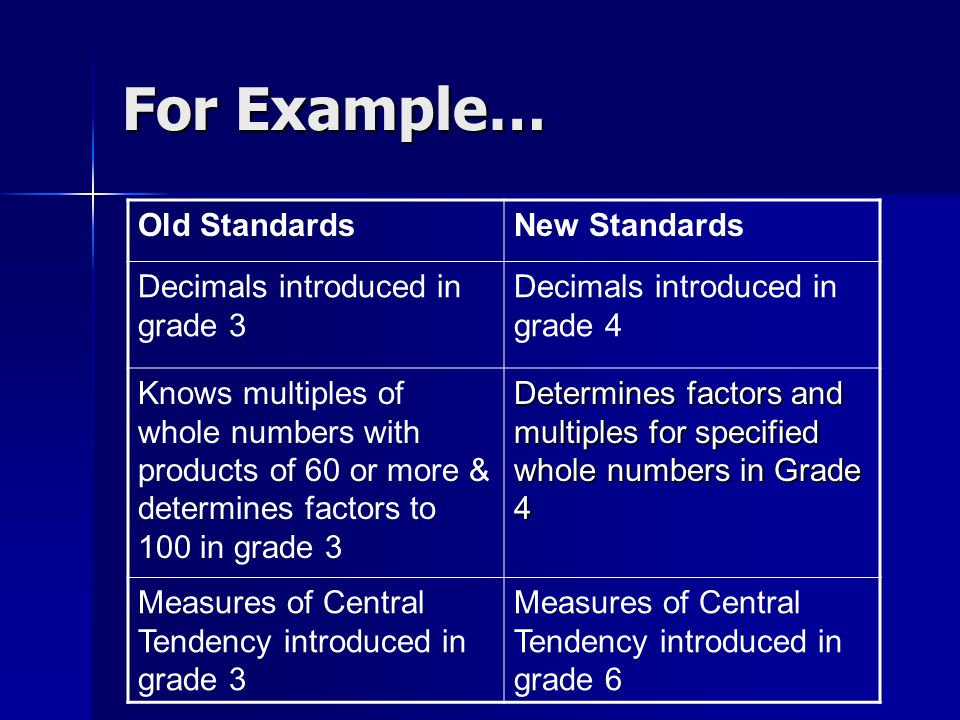 For Example… Old StandardsNew Standards Decimals introduced in grade 3 Decimals introduced in grade 4 Knows multiples of whole numbers with products o