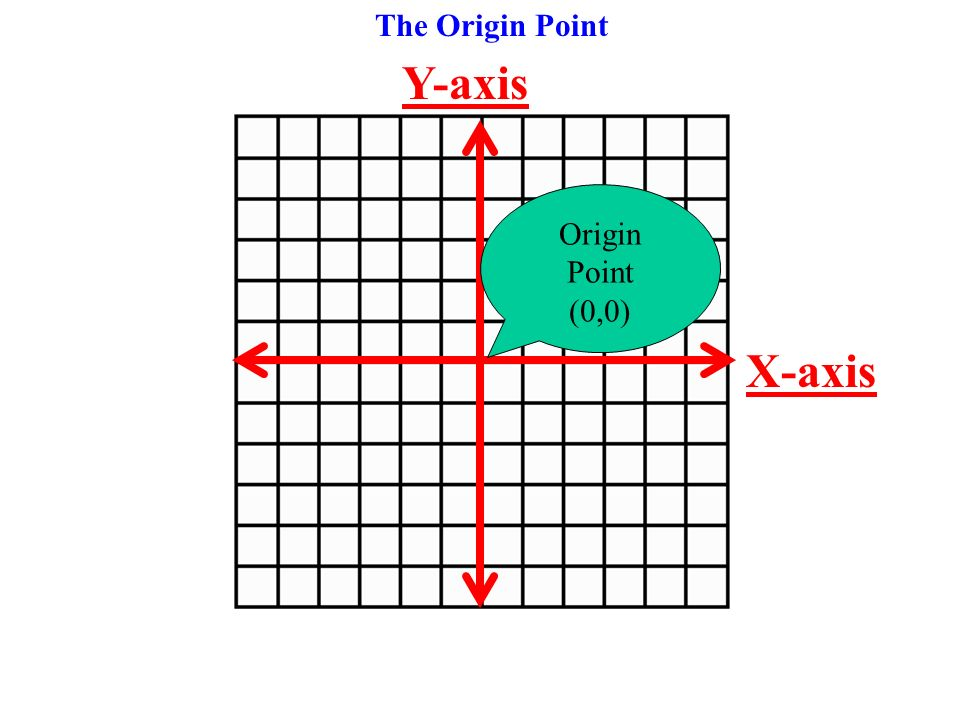 Y-axis X-axis The Origin Point Origin Point (0,0)