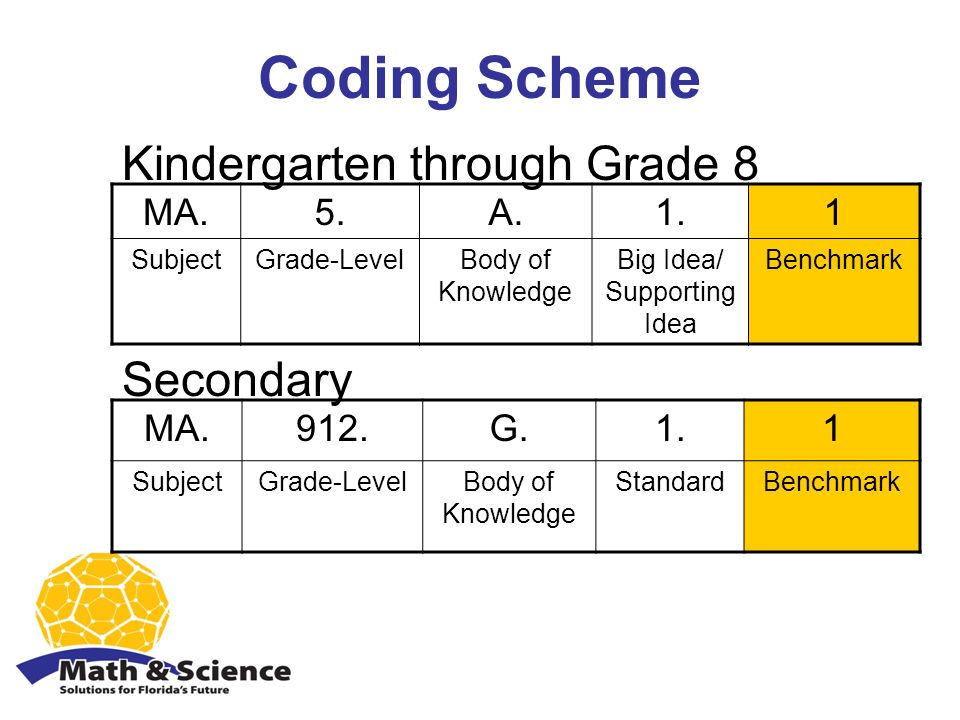 Coding Scheme MA.5.A.1.1 SubjectGrade-LevelBody of Knowledge Big Idea/ Supporting Idea Benchmark MA.912.G.1.1 SubjectGrade-LevelBody of Knowledge StandardBenchmark Secondary Kindergarten through Grade 8