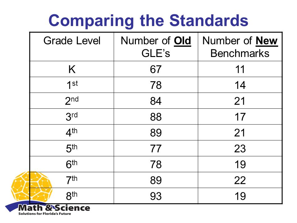 Comparing the Standards Grade LevelNumber of Old GLEs Number of New Benchmarks K6711 1 st 7814 2 nd 8421 3 rd 8817 4 th 8921 5 th 7723 6 th 7819 7 th 8922 8 th 9319