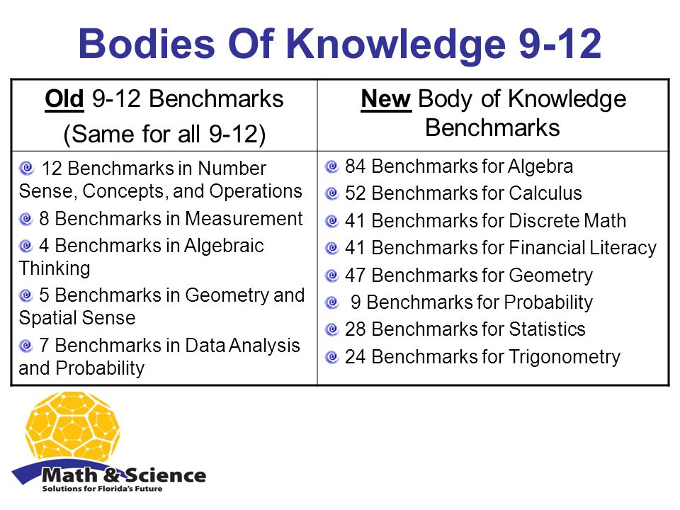 Bodies Of Knowledge 9-12 Old 9-12 Benchmarks (Same for all 9-12) New Body of Knowledge Benchmarks 12 Benchmarks in Number Sense, Concepts, and Operations 8 Benchmarks in Measurement 4 Benchmarks in Algebraic Thinking 5 Benchmarks in Geometry and Spatial Sense 7 Benchmarks in Data Analysis and Probability 84 Benchmarks for Algebra 52 Benchmarks for Calculus 41 Benchmarks for Discrete Math 41 Benchmarks for Financial Literacy 47 Benchmarks for Geometry 9 Benchmarks for Probability 28 Benchmarks for Statistics 24 Benchmarks for Trigonometry