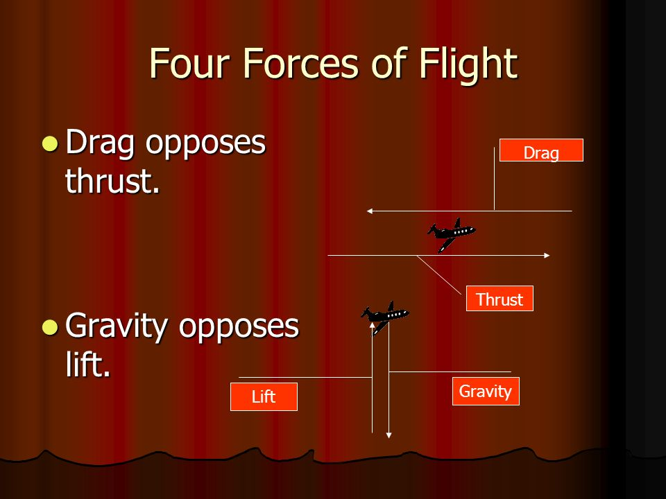 Four Forces of Flight Drag opposes thrust. Drag opposes thrust. Gravity opposes lift. Gravity opposes lift. Drag Thrust Gravity Lift