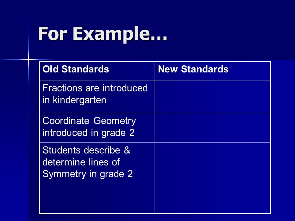 For Example… Old StandardsNew Standards Fractions are introduced in kindergarten Coordinate Geometry introduced in grade 2 Students describe & determi