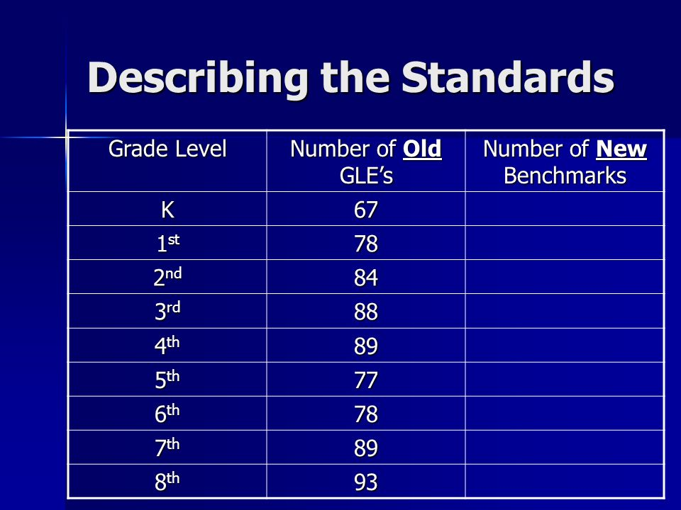 Describing the Standards Grade Level Number of Old GLEs Number of New Benchmarks K67 1 st 78 2 nd 84 3 rd 88 4 th 89 5 th 77 6 th 78 7 th 89 8 th 93