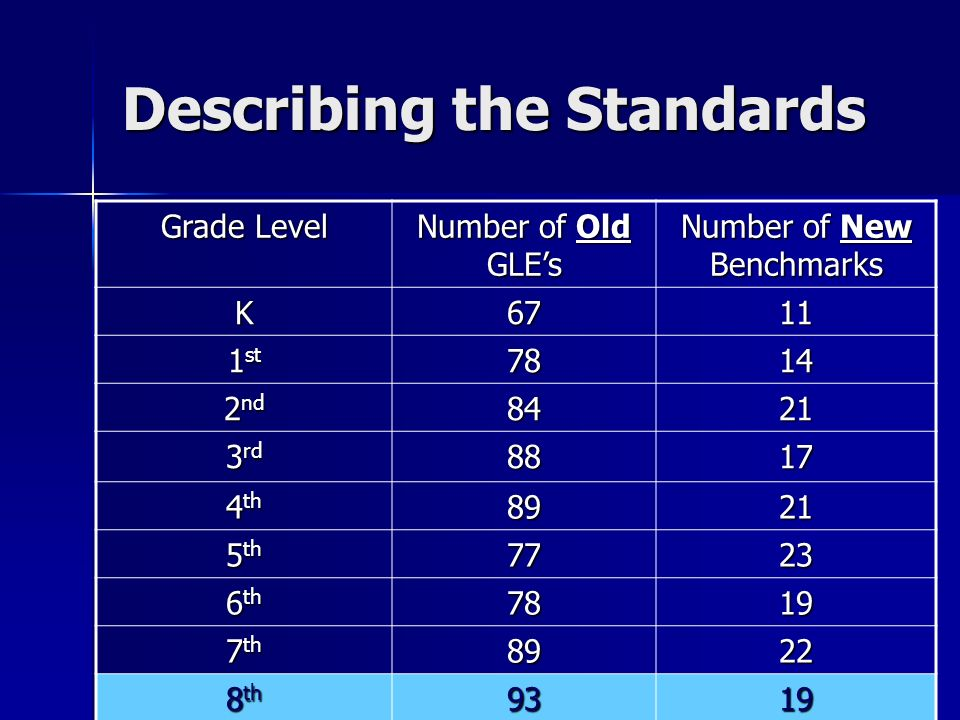 Describing the Standards Grade Level Number of Old GLEs Number of New Benchmarks K6711 1 st 7814 2 nd 8421 3 rd 8817 4 th 8921 5 th 7723 6 th 7819 7 th 8922 8 th 9319