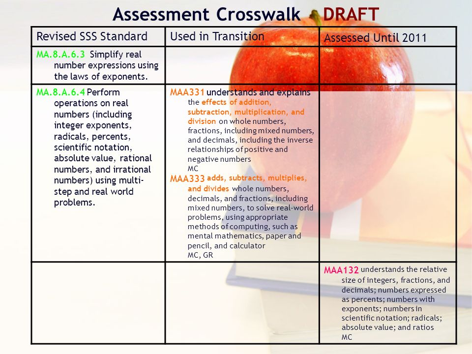 Assessment Crosswalk DRAFT Revised SSS StandardUsed in Transition Assessed Until 2011 MA.8.A.6.3 Simplify real number expressions using the laws of exponents.