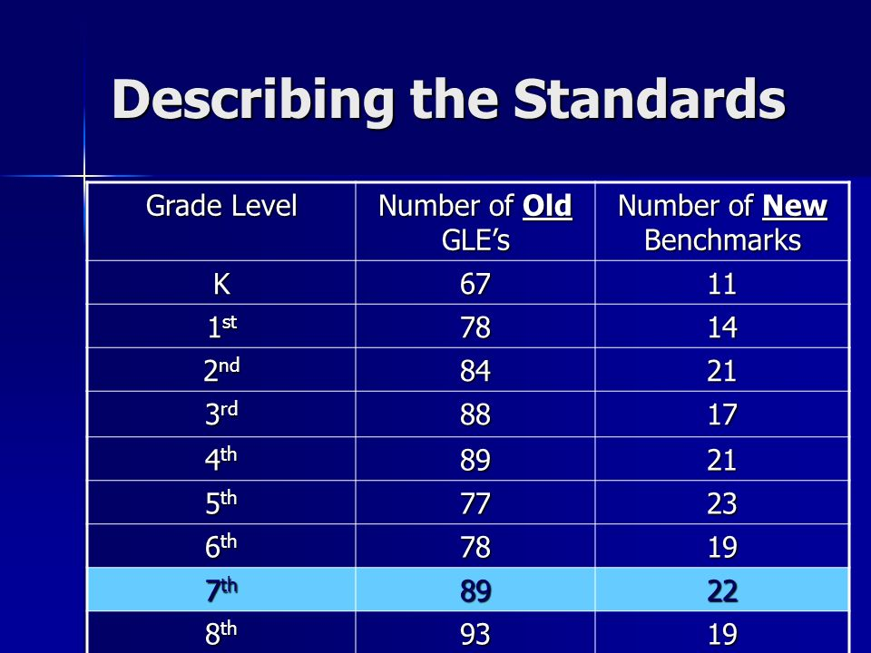 Describing the Standards Grade Level Number of Old GLEs Number of New Benchmarks K st nd rd th th th th th 9319