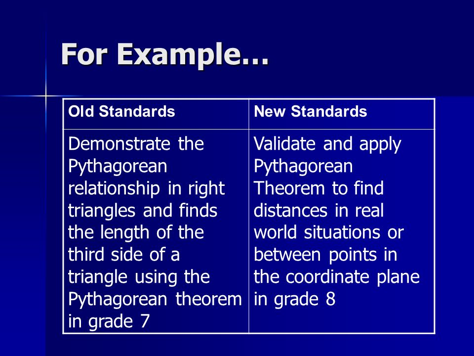For Example… Old StandardsNew Standards Demonstrate the Pythagorean relationship in right triangles and finds the length of the third side of a triangle using the Pythagorean theorem in grade 7 Validate and apply Pythagorean Theorem to find distances in real world situations or between points in the coordinate plane in grade 8