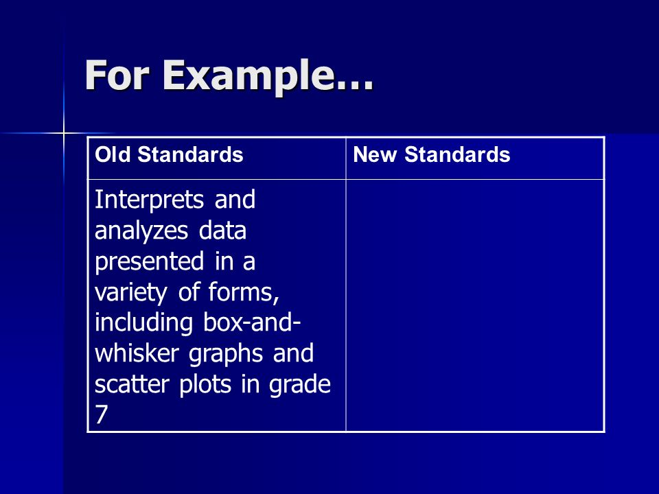 For Example… Old StandardsNew Standards Interprets and analyzes data presented in a variety of forms, including box-and- whisker graphs and scatter plots in grade 7