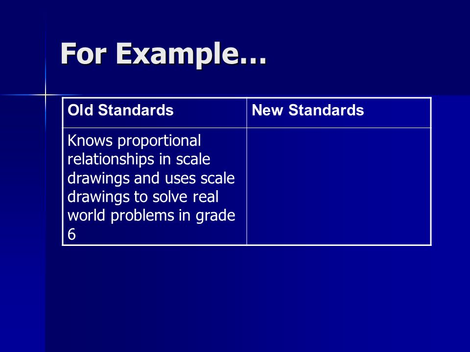 For Example… Old StandardsNew Standards Knows proportional relationships in scale drawings and uses scale drawings to solve real world problems in grade 6