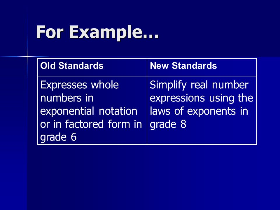 For Example… Old StandardsNew Standards Expresses whole numbers in exponential notation or in factored form in grade 6 Simplify real number expressions using the laws of exponents in grade 8