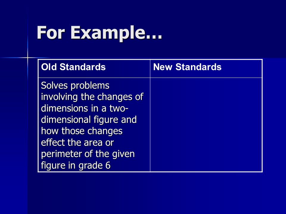 For Example… Old StandardsNew Standards Solves problems involving the changes of dimensions in a two- dimensional figure and how those changes effect the area or perimeter of the given figure in grade 6
