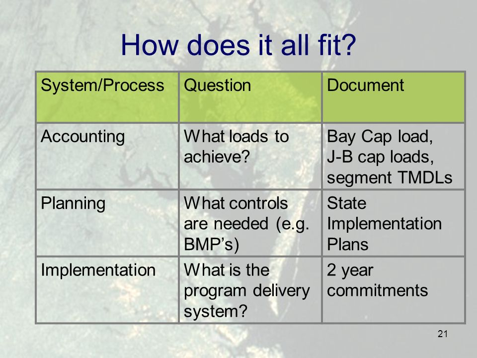 21 How does it all fit.System/ProcessQuestionDocument AccountingWhat loads to achieve.