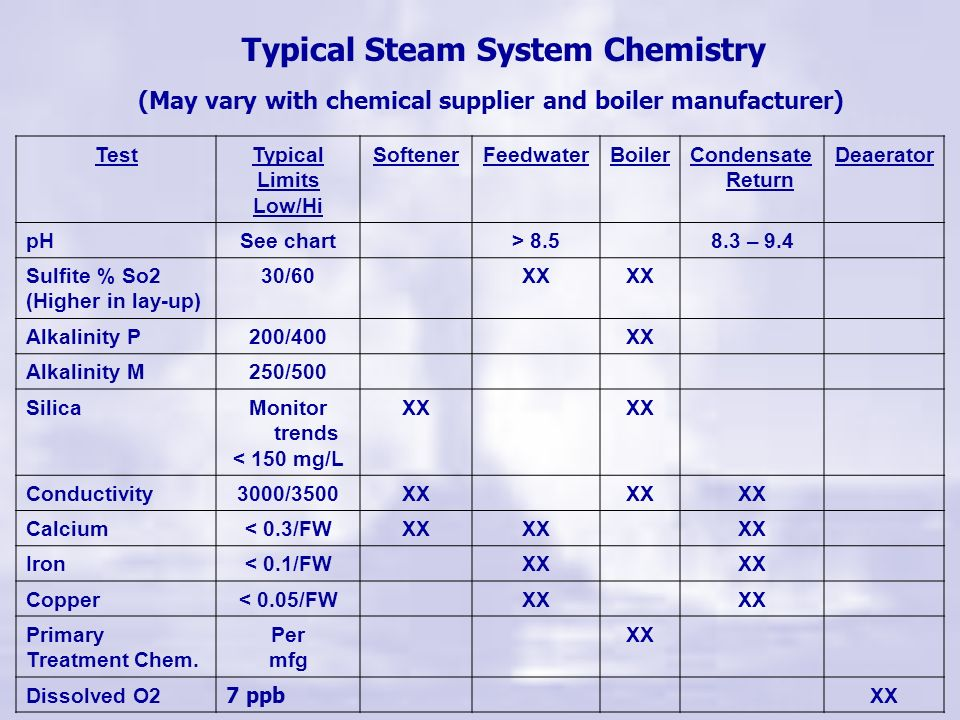 Steam System Troubleshooting Steam System Chemistry Feed Water Quality Softener Deaerator – – Dissolved O2 and non-condensable gases Chemical Treatmen