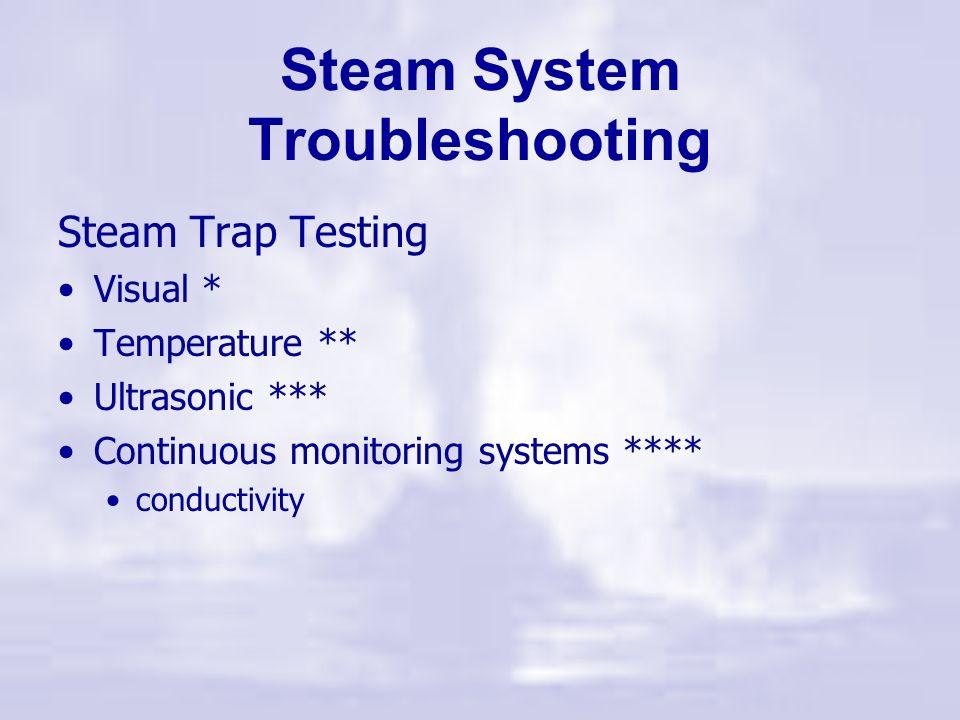Ineffective vs Proper Drain Points Condensate Steam Trap Set Full Diameter Pocket Cross Section Steam Trap Set Steam Flow Correct Correct Incorrect In