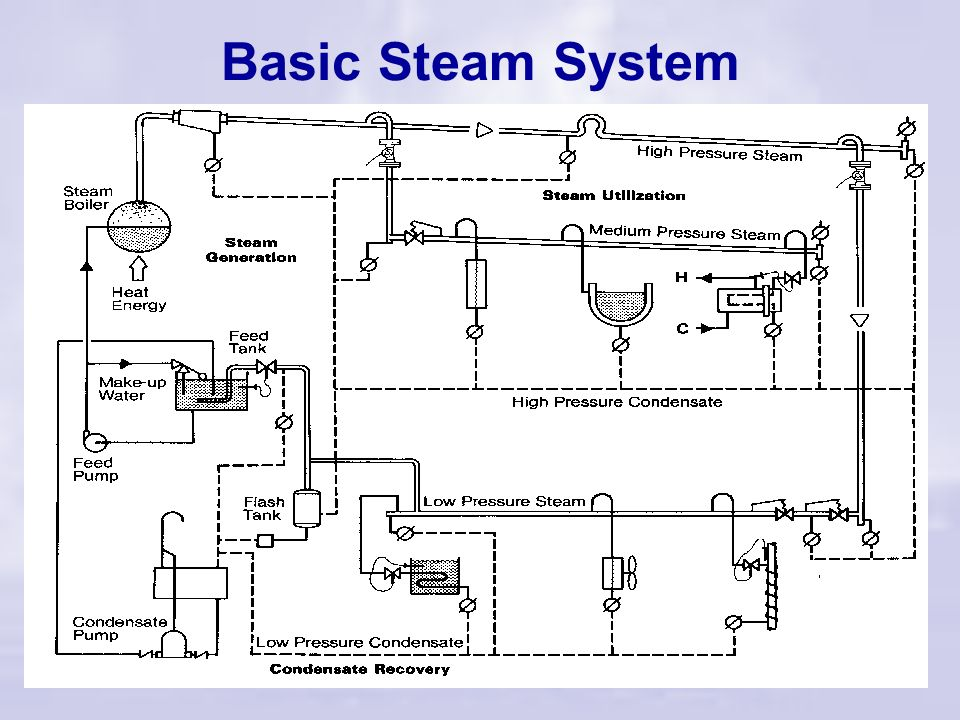 Steam Systems & the 2 nd Law Second Law of Thermodynamics The entropy of an isolated system not in equilibrium will tend to increase over time, approa