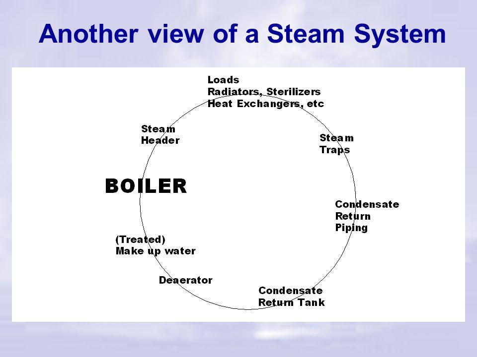 Basic Steam System
