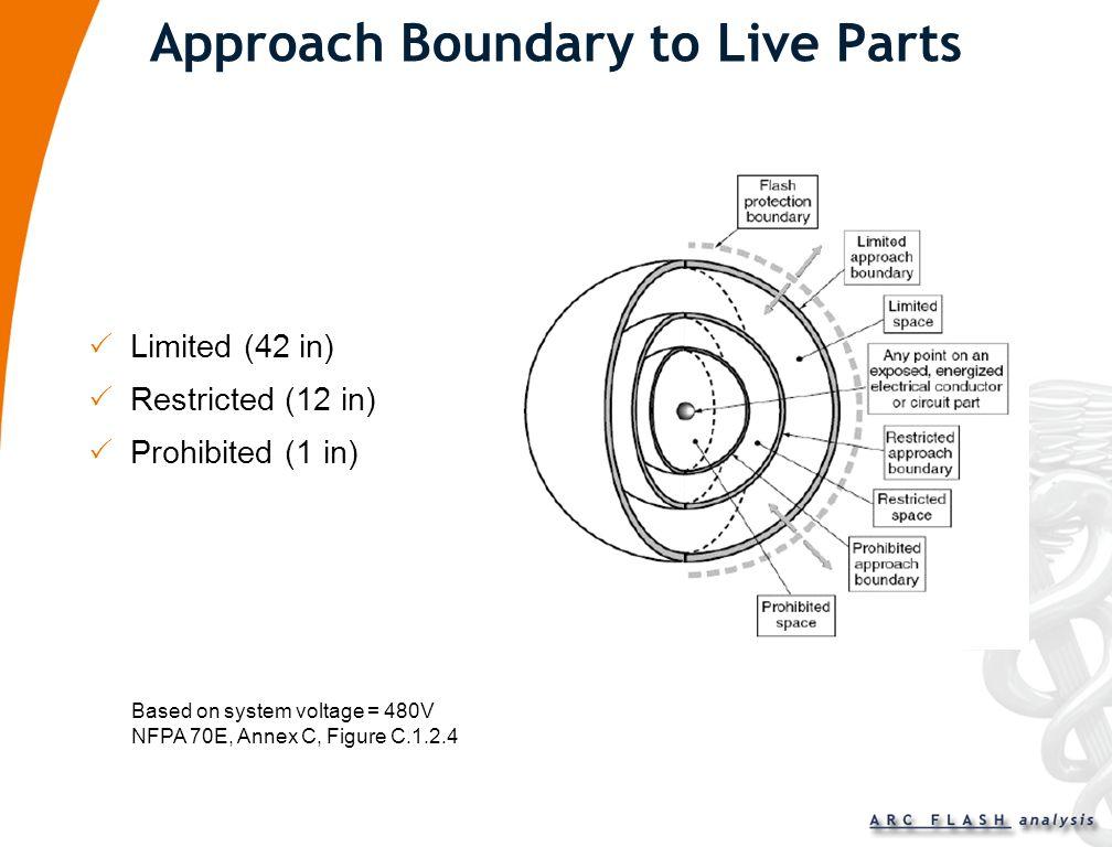 Arc Flash Analysis Establish Shock Protection Boundary (approach boundaries) – used to reduce shock hazard Conduct Flash Hazard Analysis Establish Fla