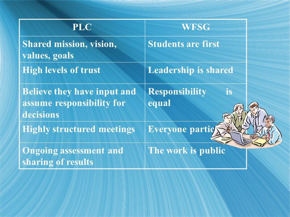 PLCWFSG Shared mission, vision, values, goals Students are first High levels of trustLeadership is shared Believe they have input and assume responsib