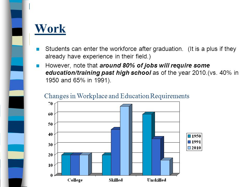 Work Students can enter the workforce after graduation. (It is a plus if they already have experience in their field.) However, note that around 80% o