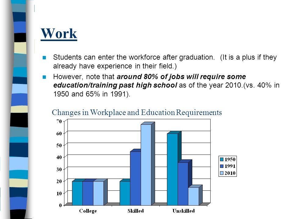 Work Students can enter the workforce after graduation.