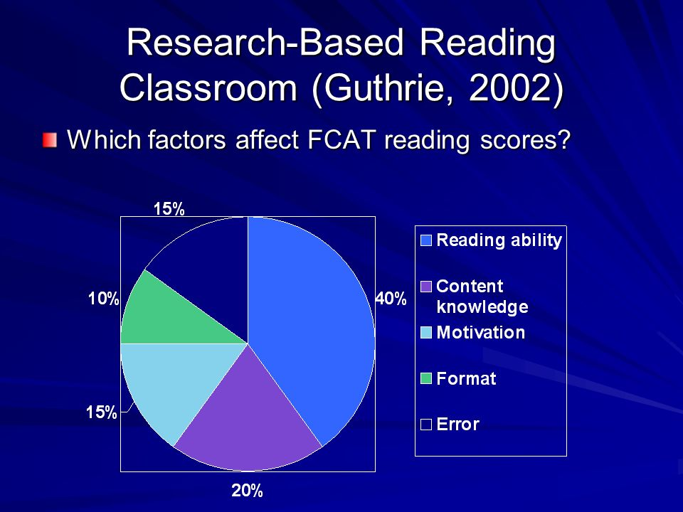Components of RISE Independent Reading Practice Fast-Paced Decoding Practice (Especially polysyllabic words) Text Sets Explicit Comprehension Instruction Instruction supported by reading coach