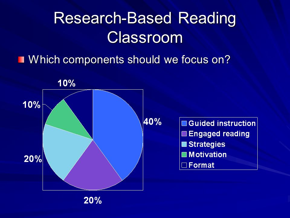 Research-Based Reading Classroom (Guthrie, 2002) Which factors affect FCAT reading scores?