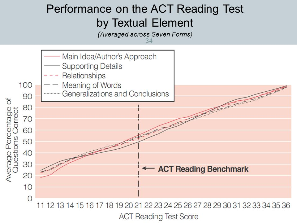 Performance on the ACT Reading Test by Textual Element ( Averaged across Seven Forms) 34