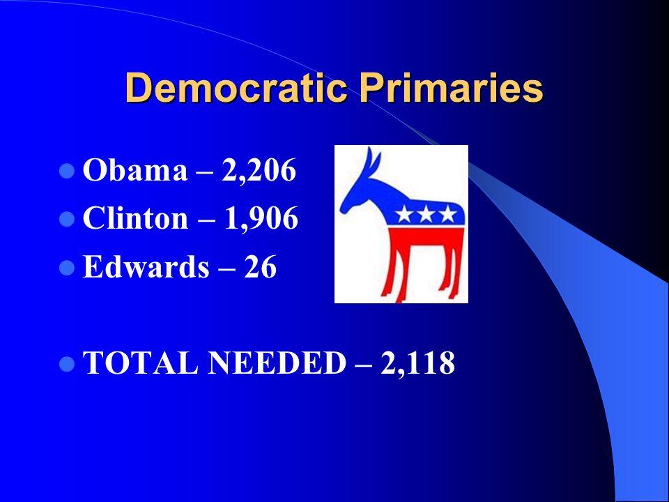 Democratic Primaries Obama – 2,206 Clinton – 1,906 Edwards – 26 TOTAL NEEDED – 2,118