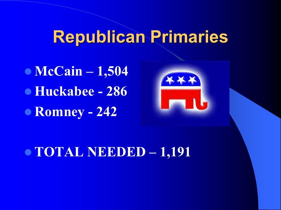 Republican Primaries McCain – 1,504 Huckabee - 286 Romney - 242 TOTAL NEEDED – 1,191