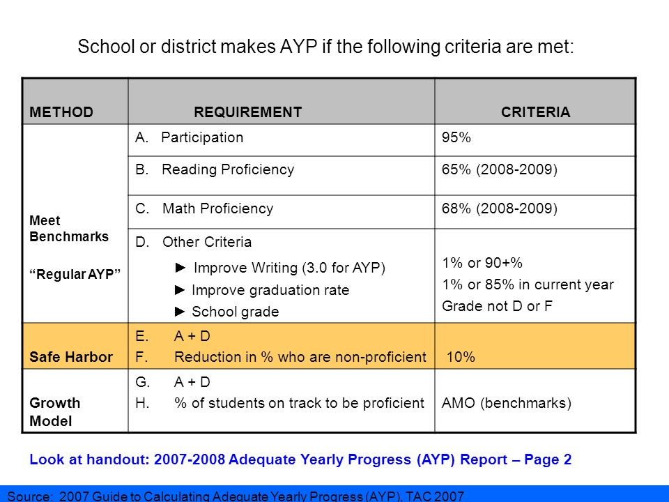 School or district makes AYP if the following criteria are met: METHOD REQUIREMENTCRITERIA Meet Benchmarks Regular AYP A.Participation95% B.